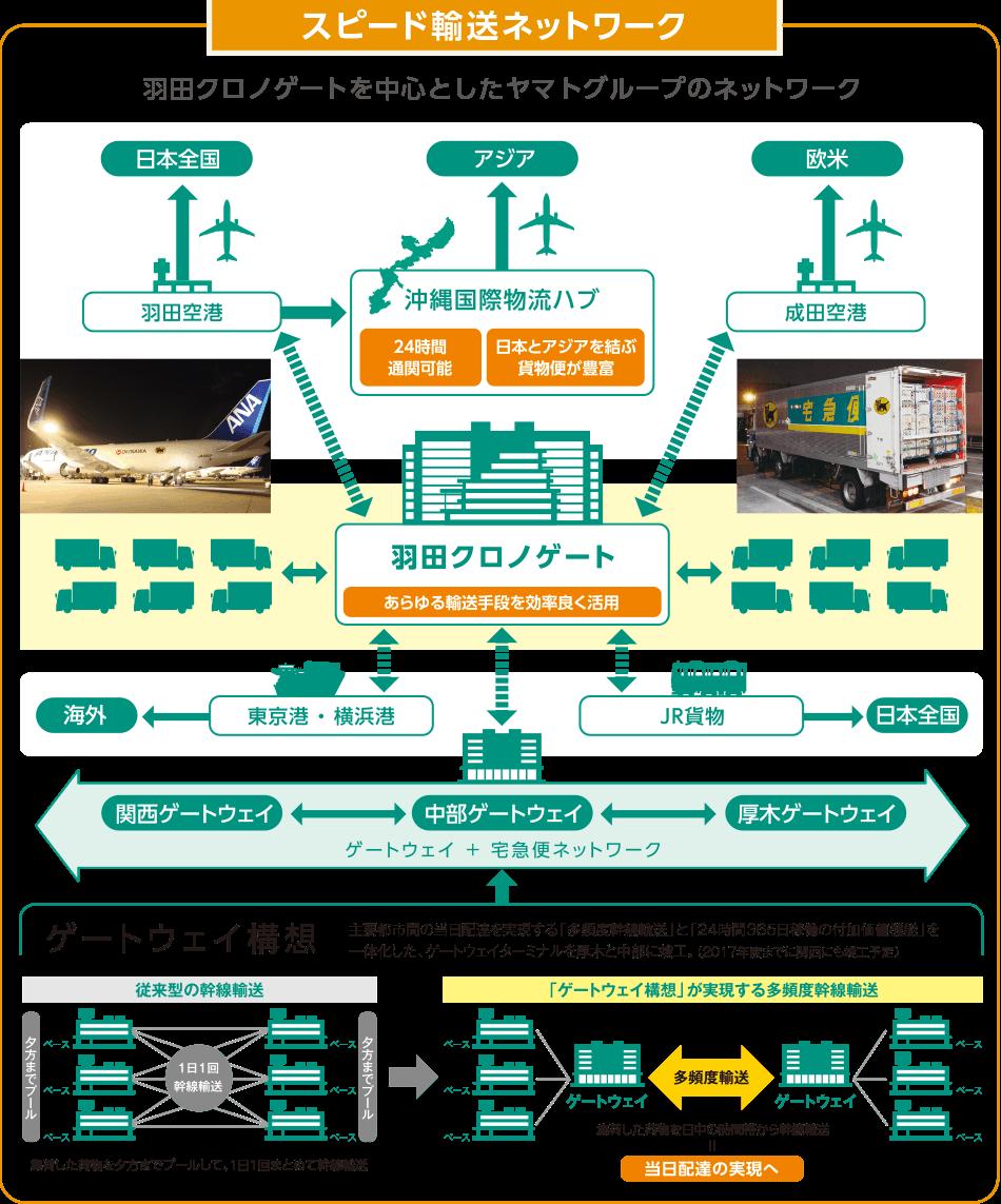 ヤマト 運輸 羽田 クロノ ゲート ヤマト運輸 羽田クロノゲート営業所の地図