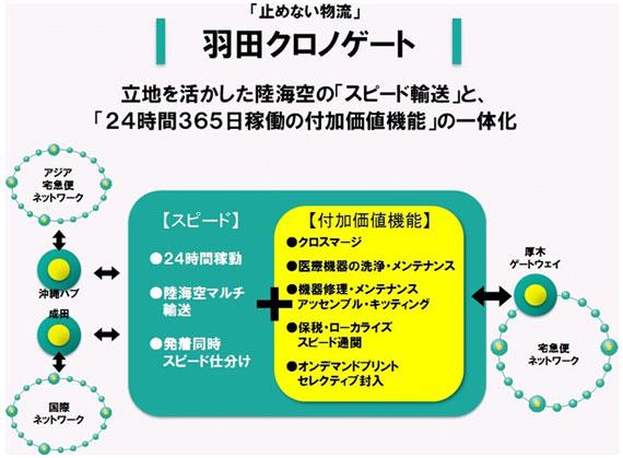 「止めない物流」羽田CGの概念図