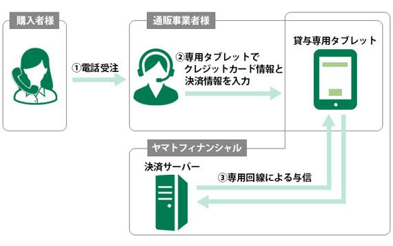 タブレット決済サービス