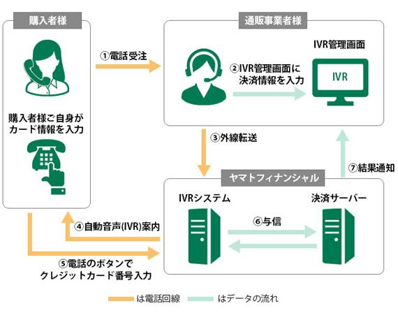 IVR決済サービス