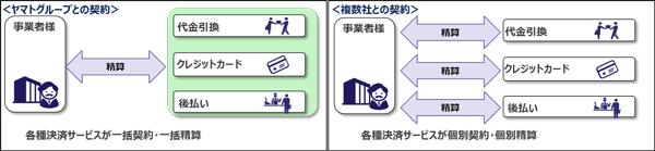 ヤマトグループとの契約:各種決済サービスが一括契約・一括精算 複数社との契約:各種決済サービスが個別契約・個別清算
