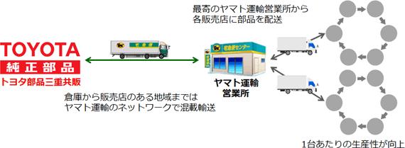 ■ 新しい運用