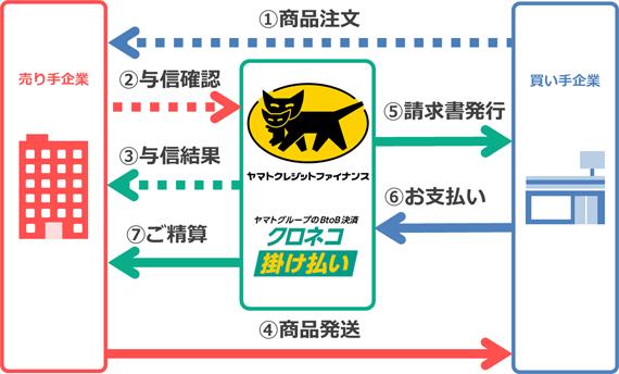 (参考)「クロネコ掛け払い」サービスイメージ