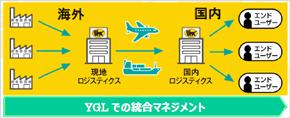 YGLの海外・国内の物流フロー